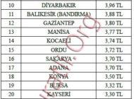 Türkiye Genelinde 30 Büyükşehir'in Gerçek Su Fiyatları