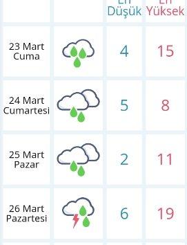 Havalar Isınacak mı?